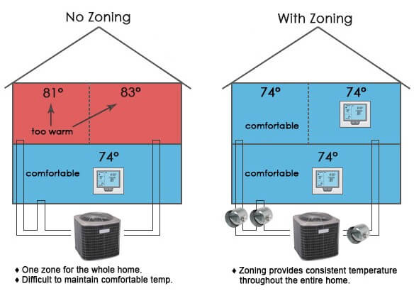air duct zoning